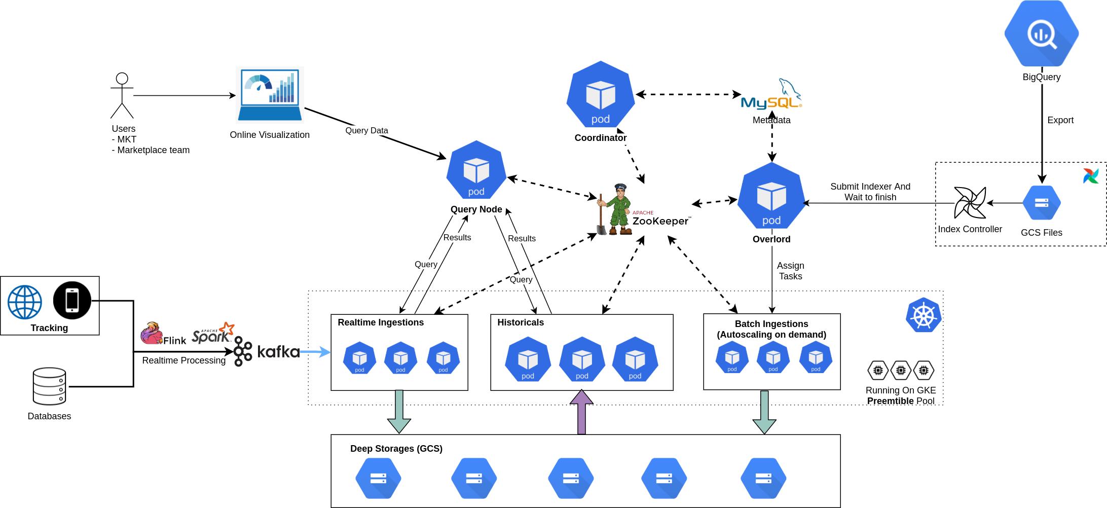 TIKI scales data platform visualization với Apache Druid như thế nào