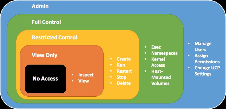 Xác thực và phân quyền trong Microservices