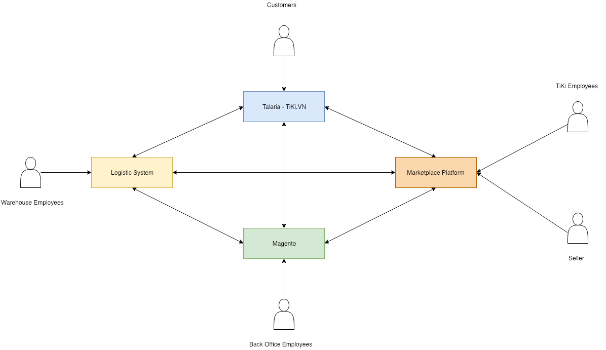 Xây dựng nền tảng công nghệ Ecommerce tại TIKI