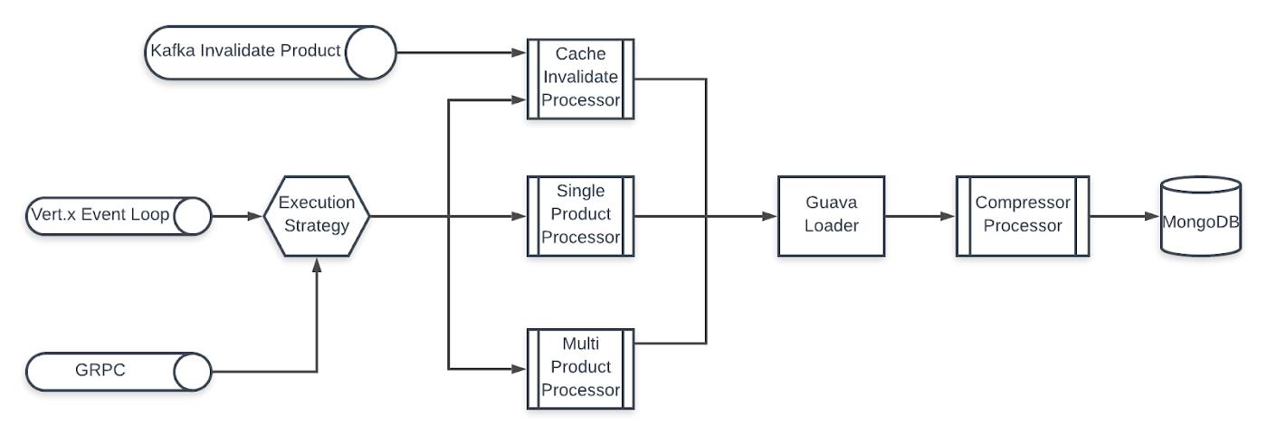 Pegasus — Catalog Product API Architecture.