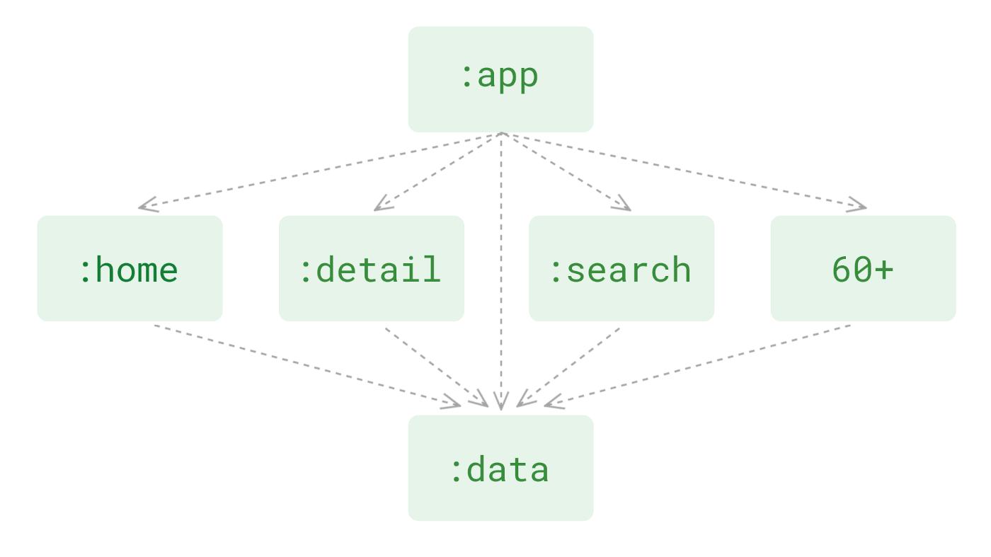 O(1) Android build time at Tiki
